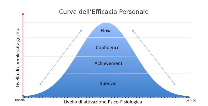 curva-efficacia